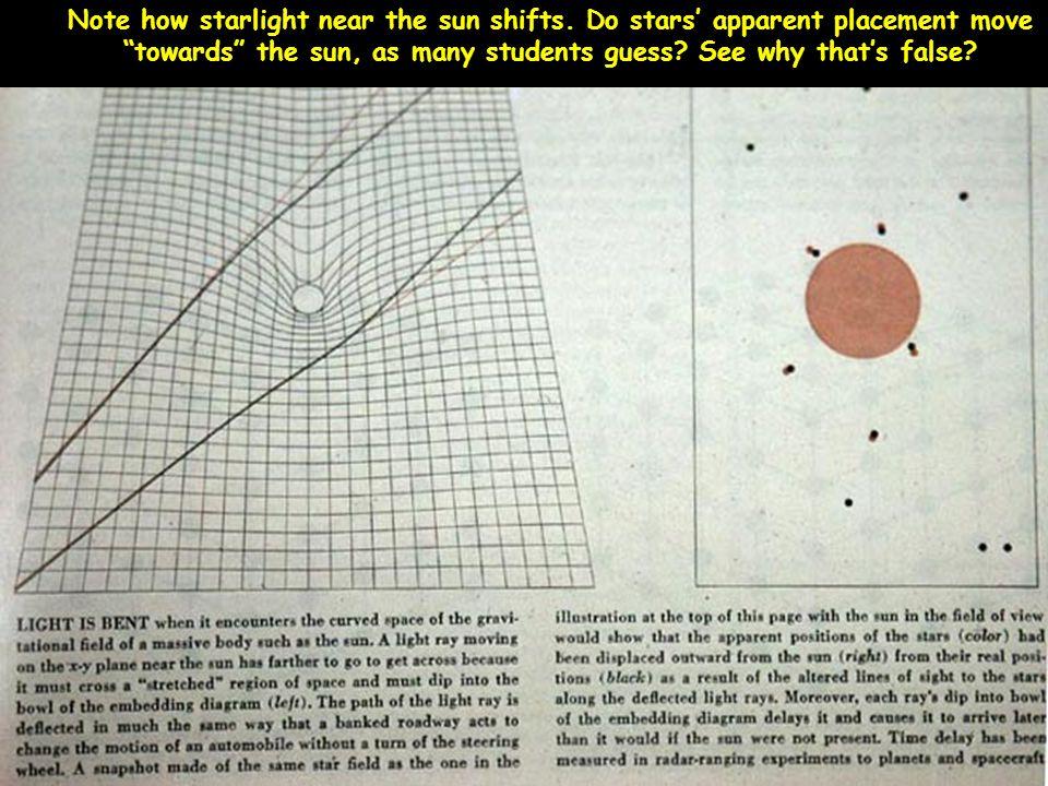 Note how starlight near the sun shifts.