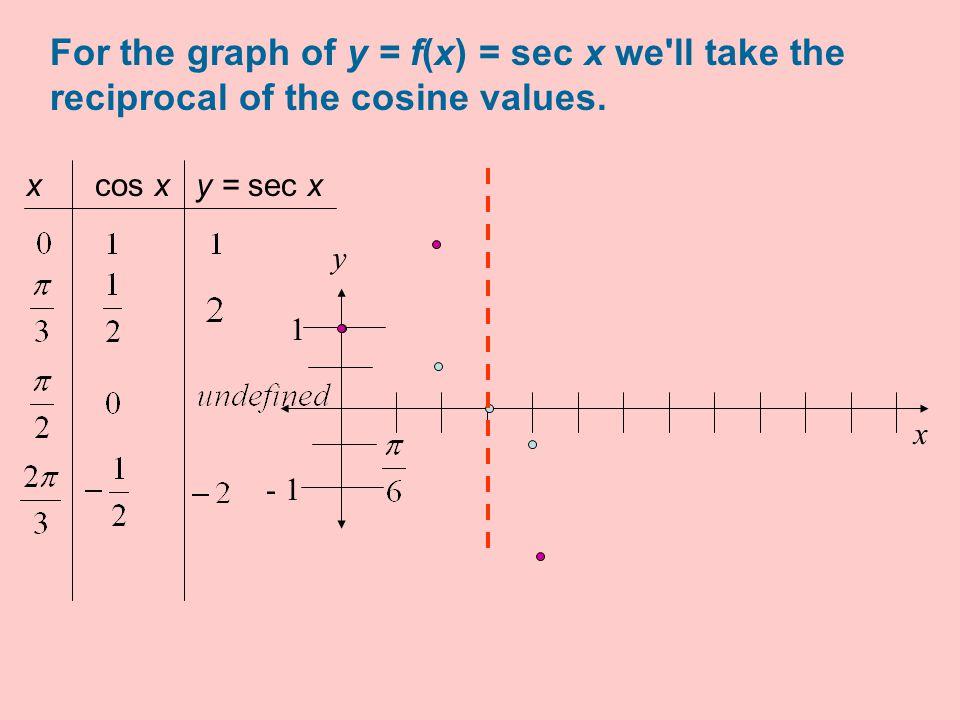 y = f(x) = sec x Choose more values.