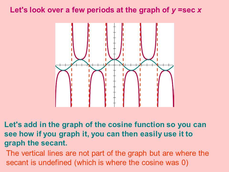 For the graph of y = f(x) = csc x we ll take the reciprocals of the sine values.