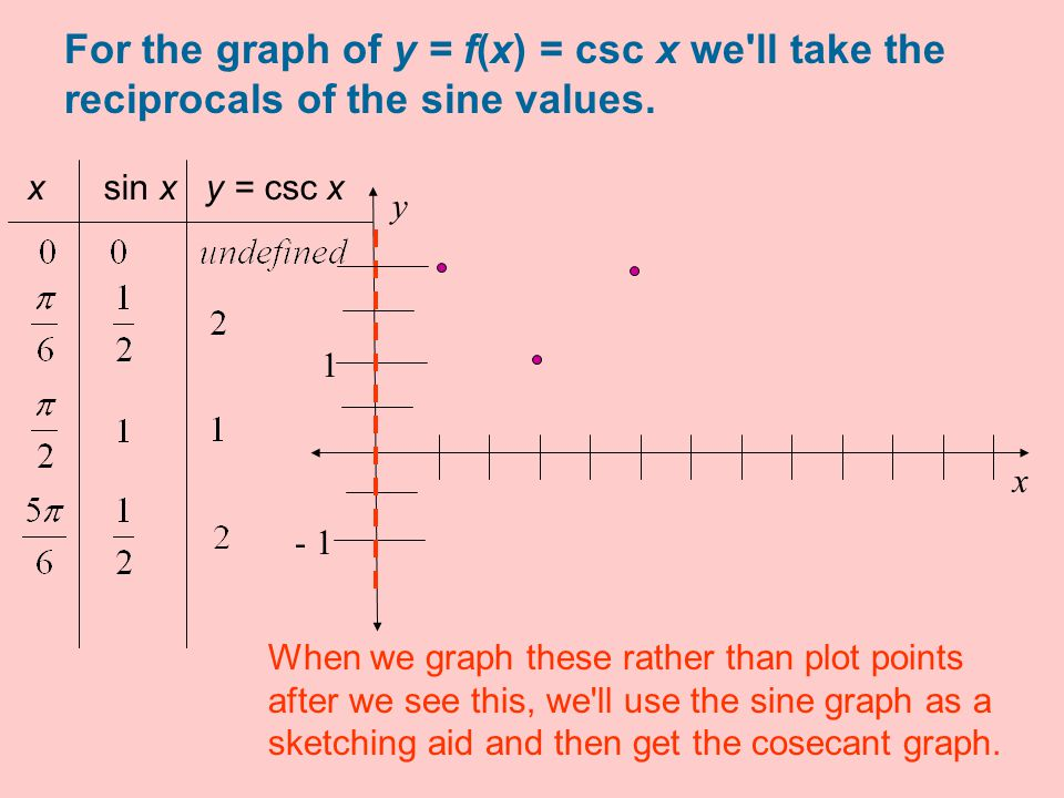 y = f(x) = csc x choose more values x sin x y = csc x We ll use the sine graph as the sketching aid.