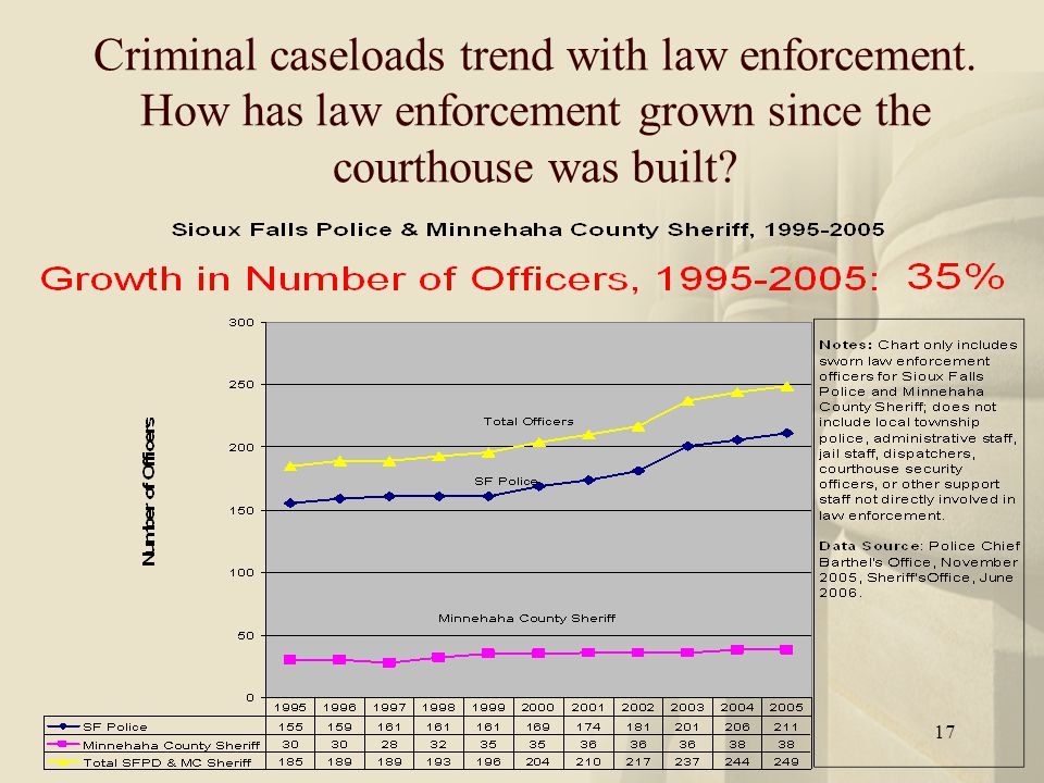 17 Criminal caseloads trend with law enforcement. How has law enforcement grown since the courthouse was built?