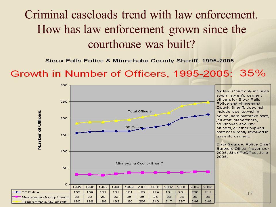 17 Criminal caseloads trend with law enforcement.