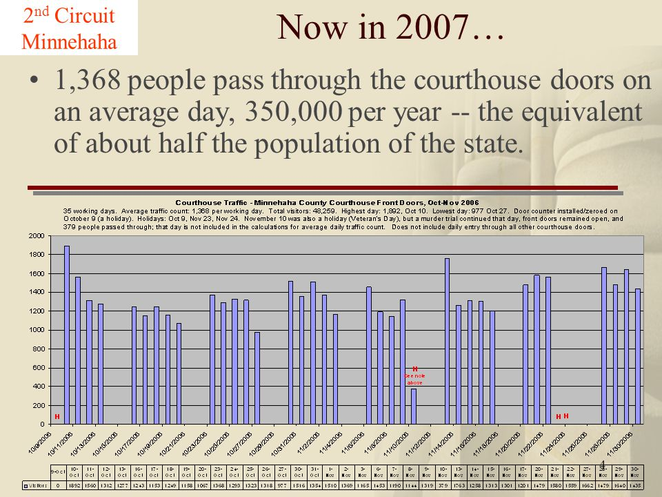 4 Now in 2007… 1,368 people pass through the courthouse doors on an average day, 350,000 per year -- the equivalent of about half the population of the state.
