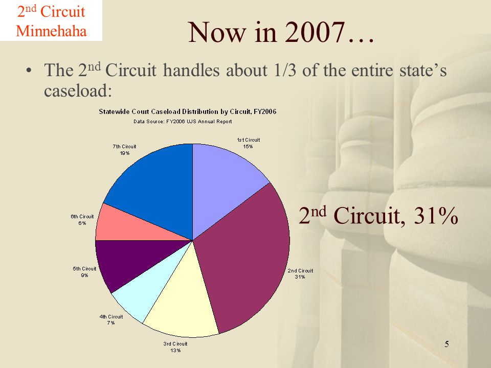 5 Now in 2007… The 2 nd Circuit handles about 1/3 of the entire state's caseload: 2 nd Circuit Minnehaha 2 nd Circuit, 31%