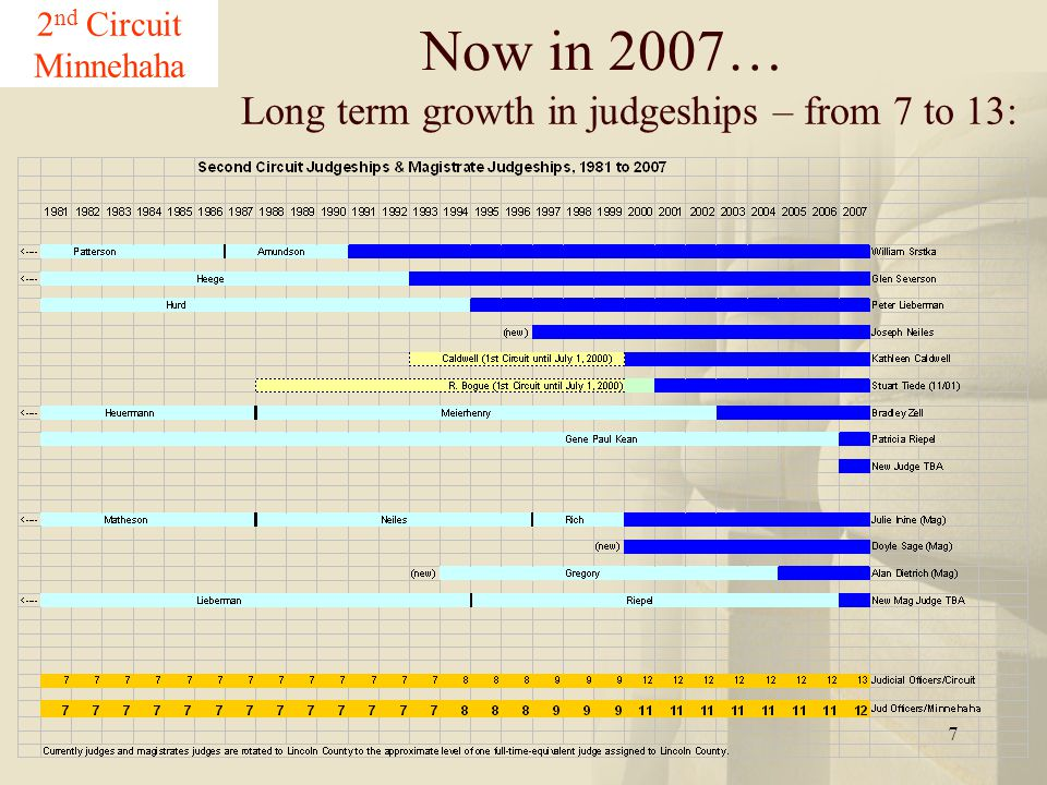 7 2 nd Circuit Minnehaha Long term growth in judgeships – from 7 to 13: