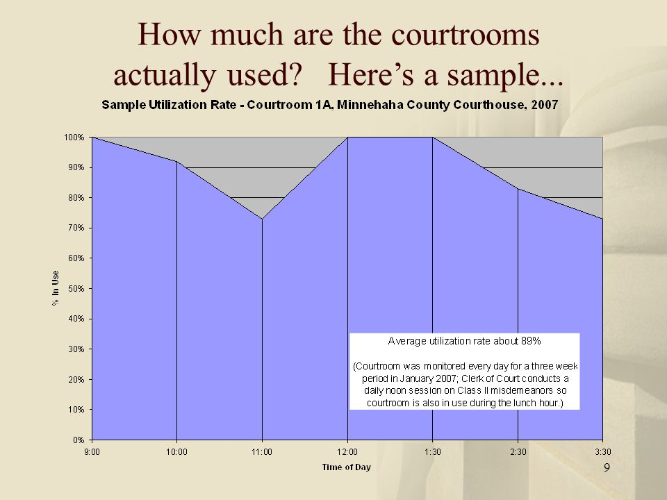 10 But courtrooms are still empty sometime.Can't we overbook even more.