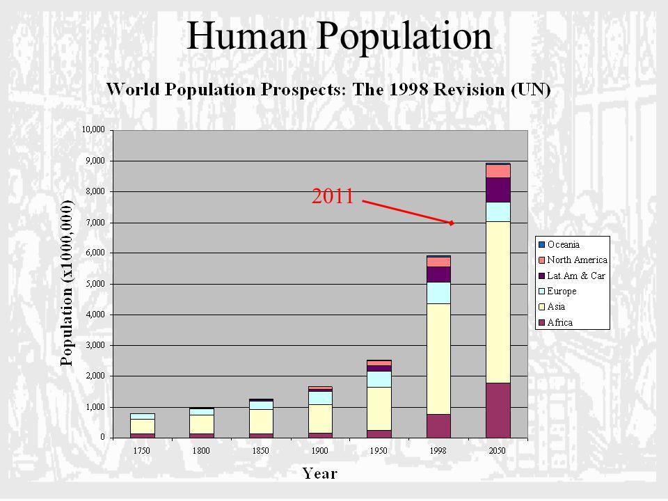 Human Population 2011