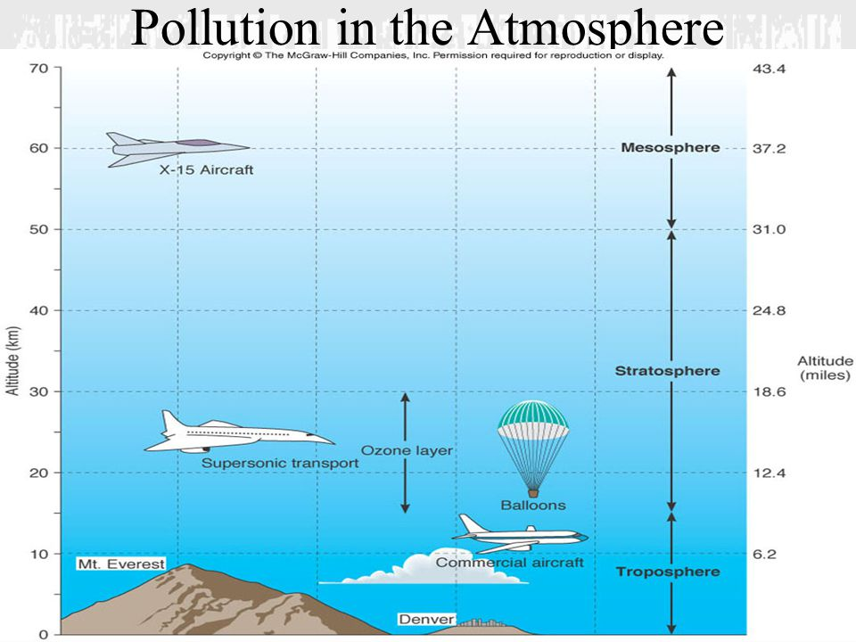Pollution in the Atmosphere