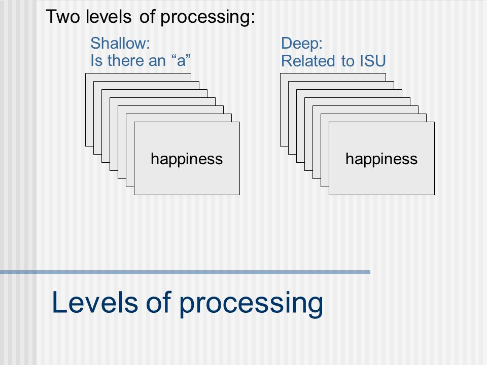 Levels of processing BOOK CAR DESK DRESSER FLOWER MAGAZINE happiness Shallow: Is there an a happiness Deep: Related to ISU Two levels of processing:
