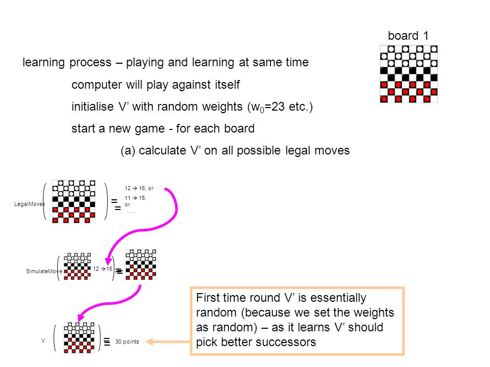 learning process – playing and learning at same time computer will play against itself initialise V' with random weights (w 0 =23 etc.) start a new game - for each board (a) calculate V' on all possible legal moves board 1 First time round V' is essentially random (because we set the weights as random) – as it learns V' should pick better successors LegalMoves = 12  16, or 11  15, or ….