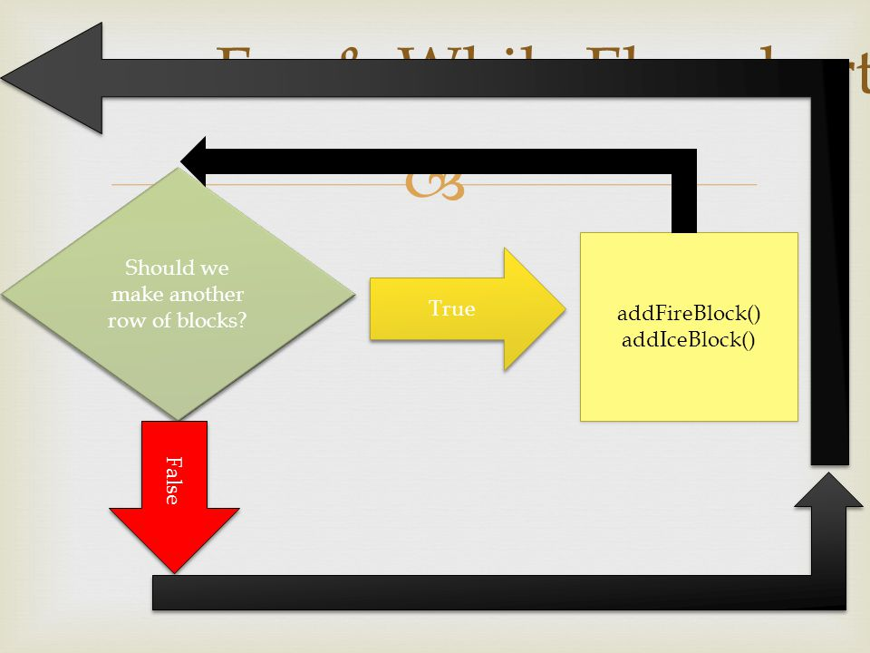  For & While Flowchart Should we make another row of blocks.