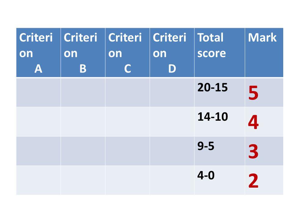 Criteri on A Criteri on B Criteri on C Criteri on D Total score Mark 20-15 5 14-10 4 9-5 3 4-0 2