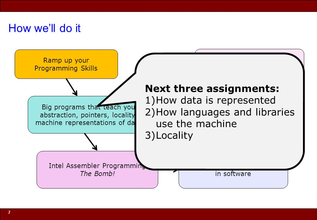 © 2010 Noah Mendelsohn How we'll do it 7 Ramp up your Programming Skills Big programs that teach you abstraction, pointers, locality, machine represen