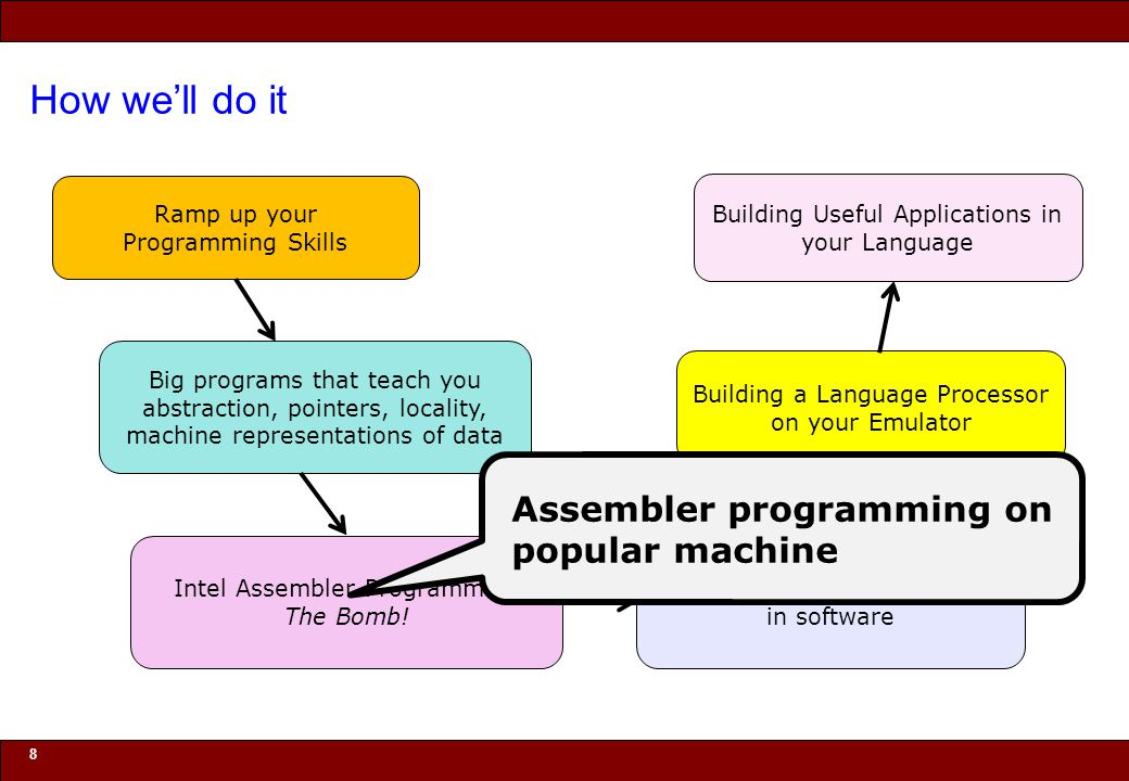 © 2010 Noah Mendelsohn How we'll do it 9 Ramp up your Programming Skills Big programs that teach you abstraction, pointers, locality, machine representations of data Building a Language Processor on your Emulator Emulating your own hardware in software Intel Assembler Programming The Bomb.