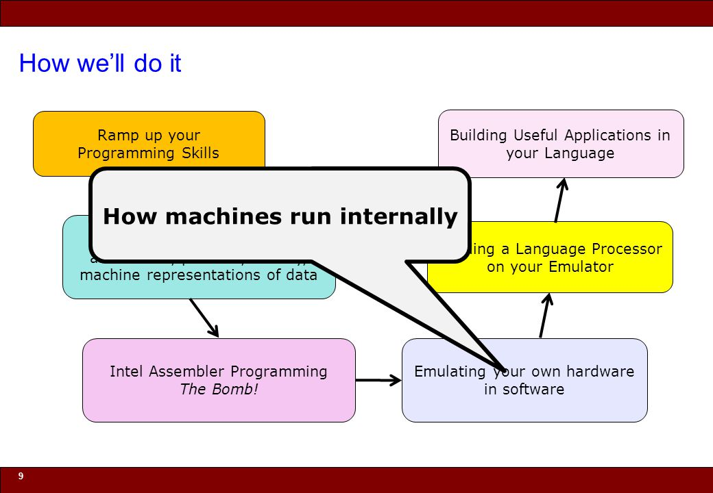 © 2010 Noah Mendelsohn How we'll do it 9 Ramp up your Programming Skills Big programs that teach you abstraction, pointers, locality, machine represen