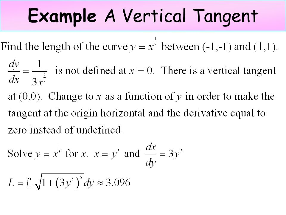 Example A Vertical Tangent