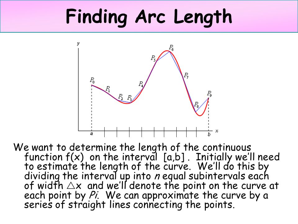 Finding Arc Length We want to determine the length of the continuous function f(x) on the interval [a,b]. Initially we'll need to estimate the length