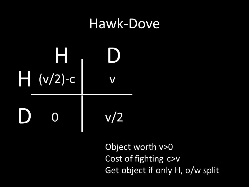 Hawk-Dove Object worth v>0 Cost of fighting c>v Get object if only H, o/w split (v/2)-cv 0v/2 H D HD