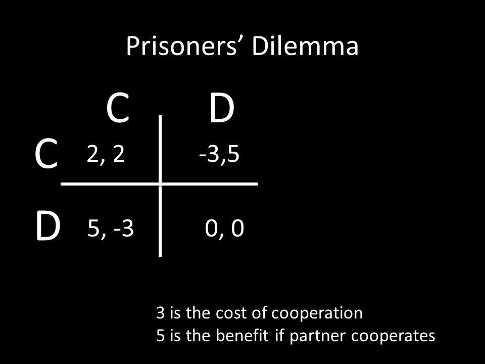 Prisoners' Dilemma 3 is the cost of cooperation 5 is the benefit if partner cooperates 2, 2-3,5 5, -30, 0 C D CD