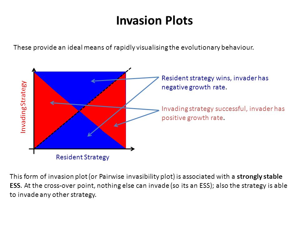 Invasion Plots These provide an ideal means of rapidly visualising the evolutionary behaviour.
