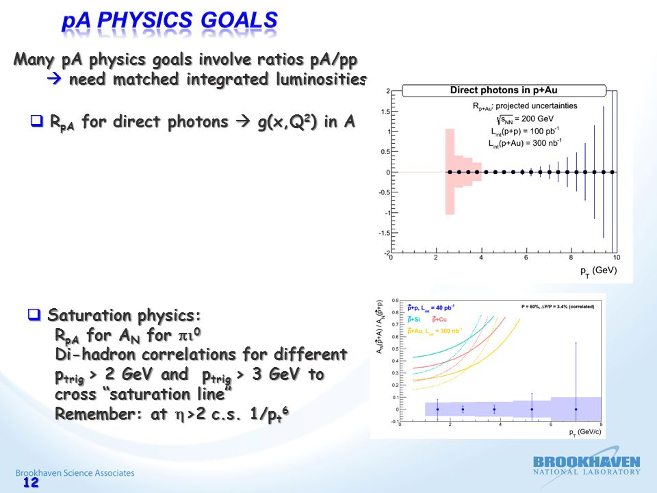1212 Many pA physics goals involve ratios pA/pp  need matched integrated luminosities  R pA for direct photons  g(x,Q 2 ) in A  Saturation physics: R pA for A N for  0 R pA for A N for  0 Di-hadron correlations for different Di-hadron correlations for different p trig > 2 GeV and p trig > 3 GeV to p trig > 2 GeV and p trig > 3 GeV to cross saturation line cross saturation line Remember: at  >2 c.s.