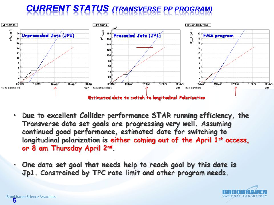 5 Unprescaled Jets (JP2) Prescaled Jets (JP1) FMS program Due to excellent Collider performance STAR running efficiency, the Transverse data set goals are progressing very well.