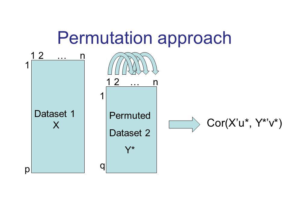 Permutation approach Dataset 1 X 1 2 … n 1p1p 1q1q Permuted Dataset 2 Y* Cor(X'u*, Y*'v*) 1 2 … n