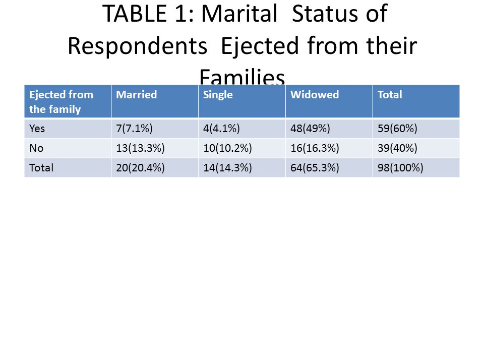 TABLE 1: Marital Status of Respondents Ejected from their Families Ejected from the family MarriedSingleWidowedTotal Yes7(7.1%)4(4.1%)48(49%)59(60%) N