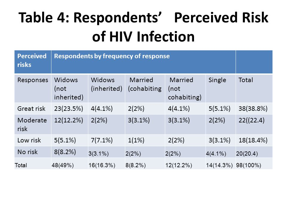 Table 4: Respondents' Perceived Risk of HIV Infection Perceived risks Respondents by frequency of response ResponsesWidows (not inherited) Widows (inh
