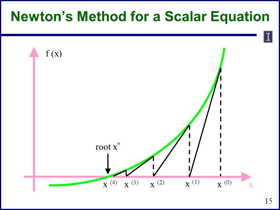 Newton's Method for a Scalar Equation x (3) x (2) x (0) root x * x (4) x (1) x f (x) 15