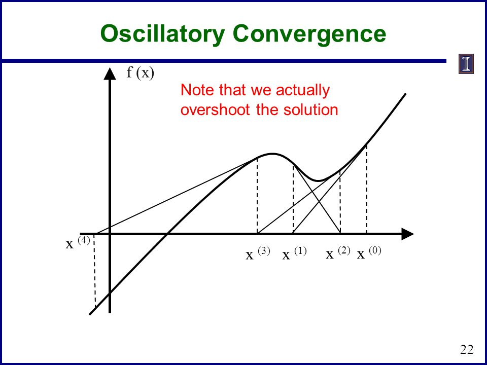 Oscillatory Convergence x (3) x (1) x (2) x (0) x (4) f (x) Note that we actually overshoot the solution 22