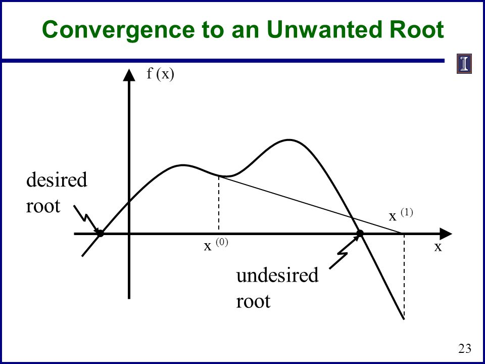 Convergence to an Unwanted Root x desired root undesired root x (1) x (0) f (x) 23