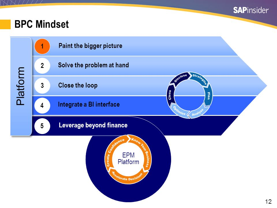 12 1 Platform BPC Mindset Solve the problem at hand Close the loop Leverage beyond finance EPM Platform 5 2 Integrate a BI interface 3 4 Paint the bigger picture