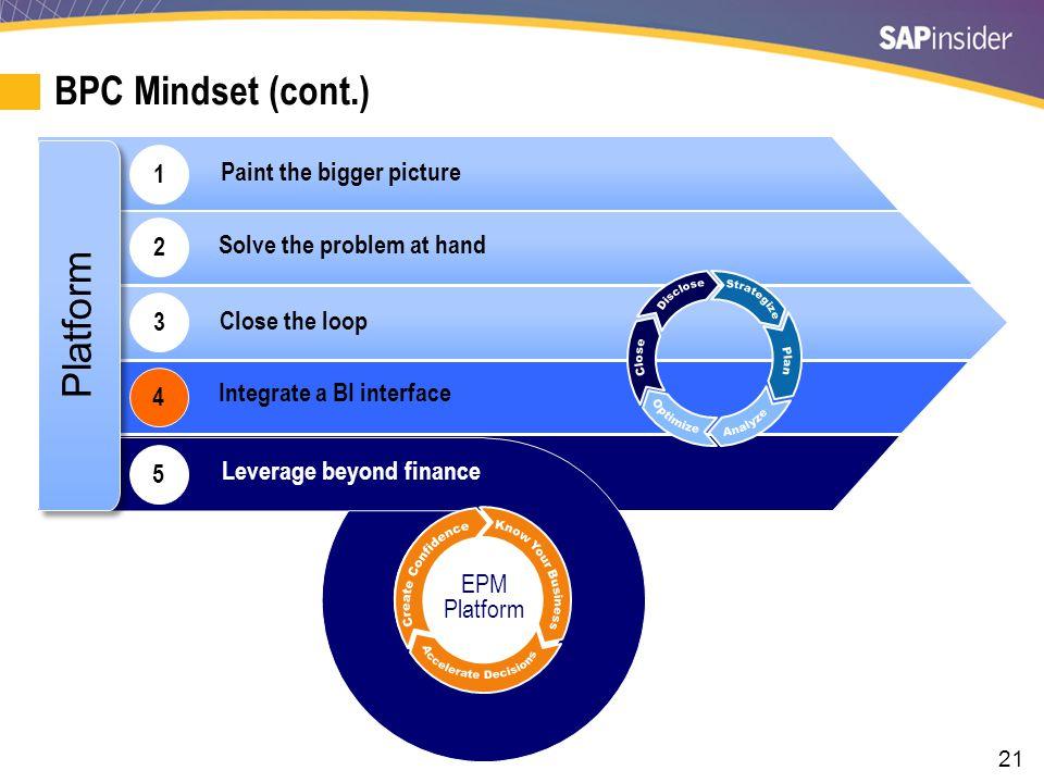 21 1 Platform BPC Mindset (cont.) EPM Platform 5 2 3 4 Solve the problem at hand Close the loop Leverage beyond finance Integrate a BI interface Paint the bigger picture