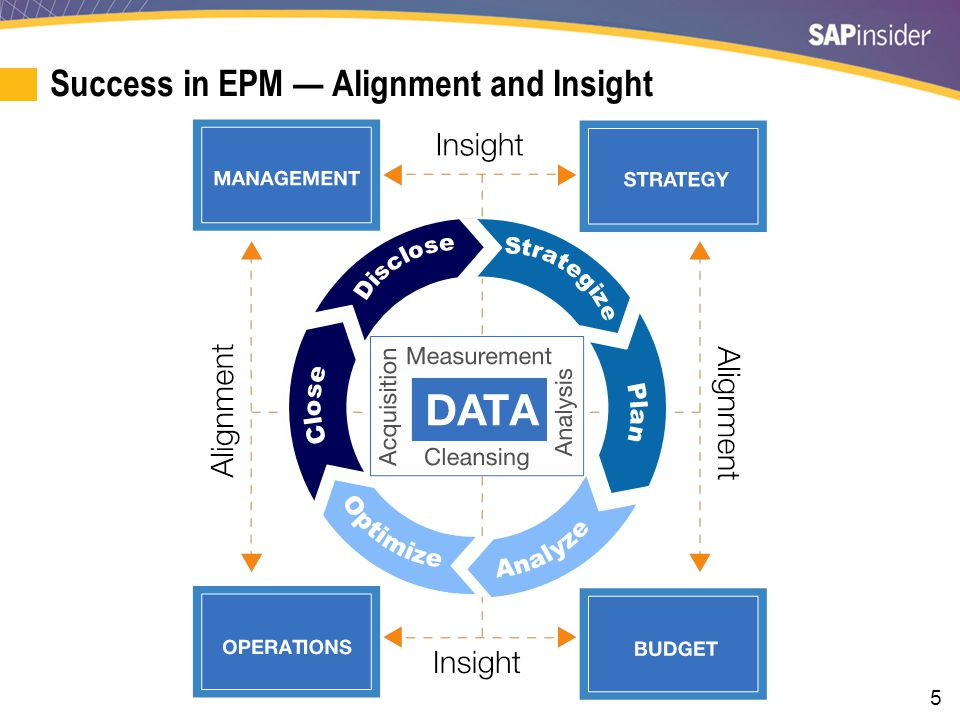 5 Success in EPM — Alignment and Insight