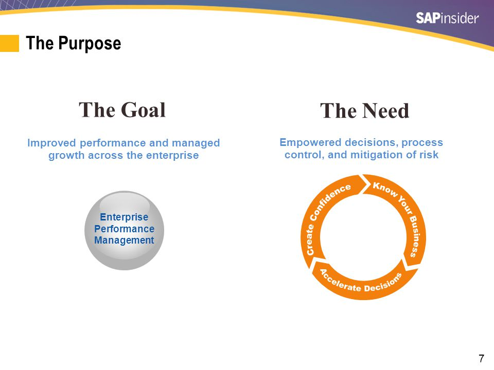 7 The Purpose The Goal Improved performance and managed growth across the enterprise Enterprise Performance Management The Need Empowered decisions, p