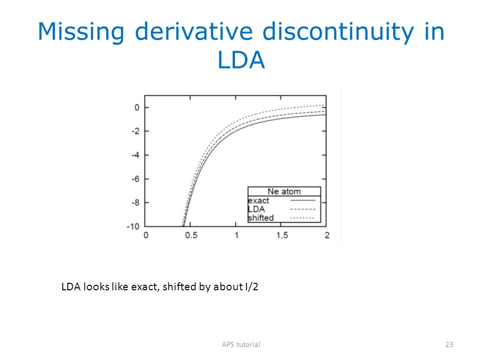 23 Missing derivative discontinuity in LDA LDA looks like exact, shifted by about I/2 APS tutorial