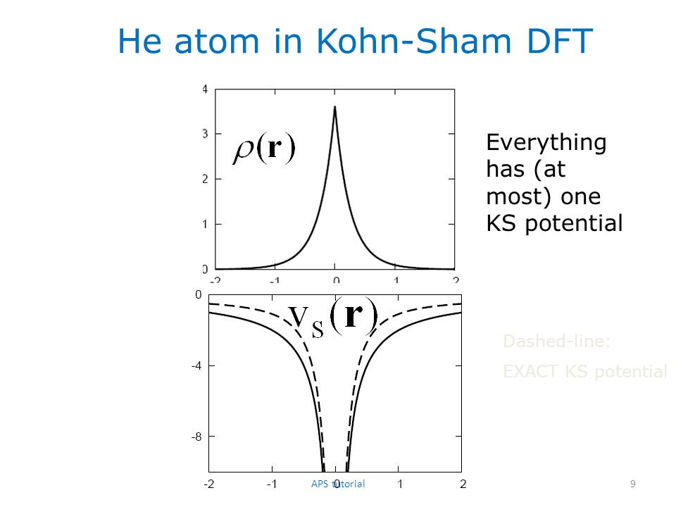 He atom in Kohn-Sham DFT Dashed-line: EXACT KS potential Everything has (at most) one KS potential 9APS tutorial