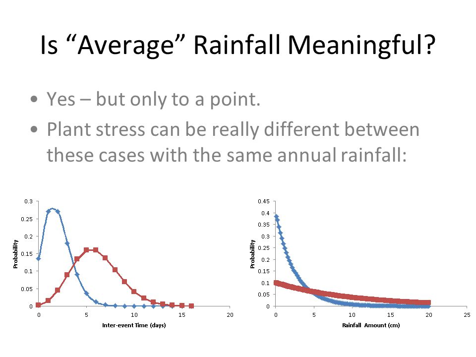 Is Average Rainfall Meaningful. Yes – but only to a point.