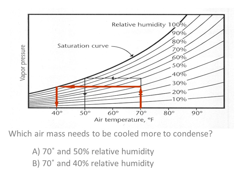 Which air mass needs to be cooled more to condense.