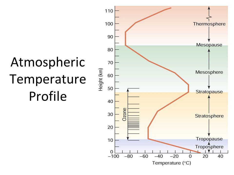Atmospheric Temperature Profile