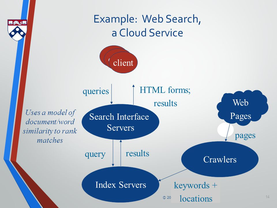 © 2011-14 A. Haeberlen, Z. Ives 14 Example: Web Search, a Cloud Service Index Servers Crawlers Search Interface Servers queries HTML forms; results qu