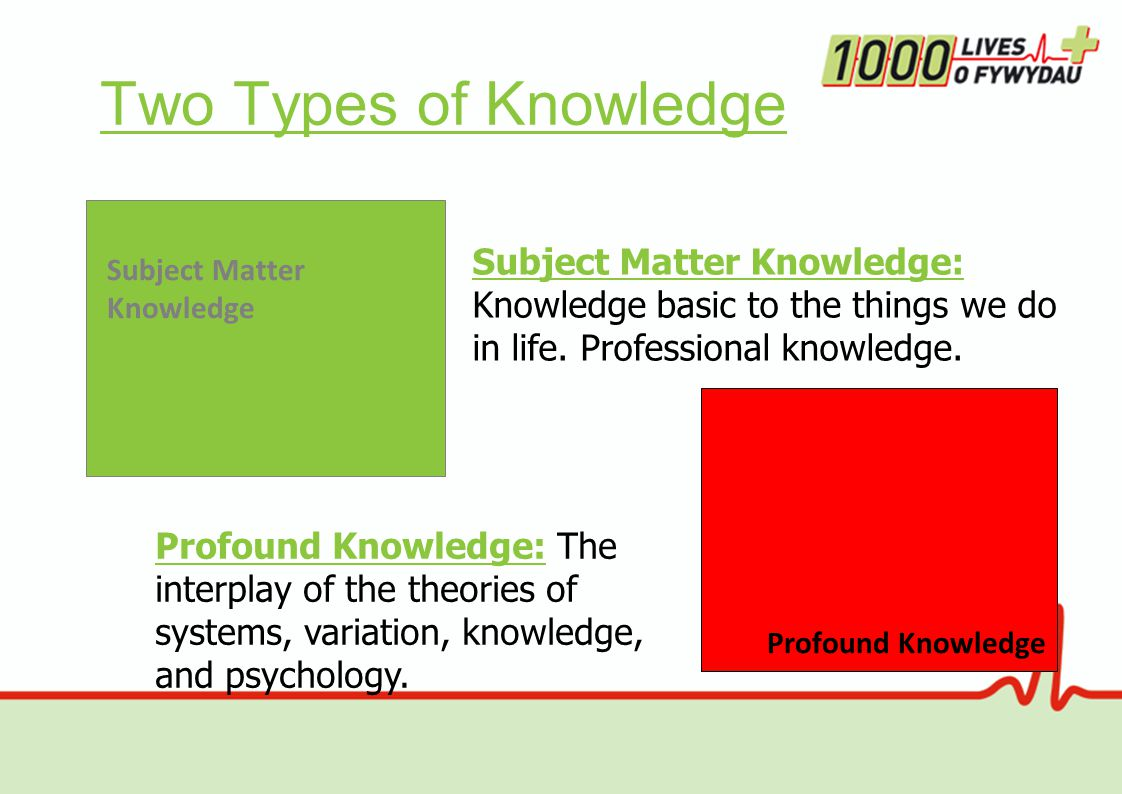Two Types of Knowledge Profound Knowledge Subject Matter Knowledge Profound Knowledge: The interplay of the theories of systems, variation, knowledge, and psychology.