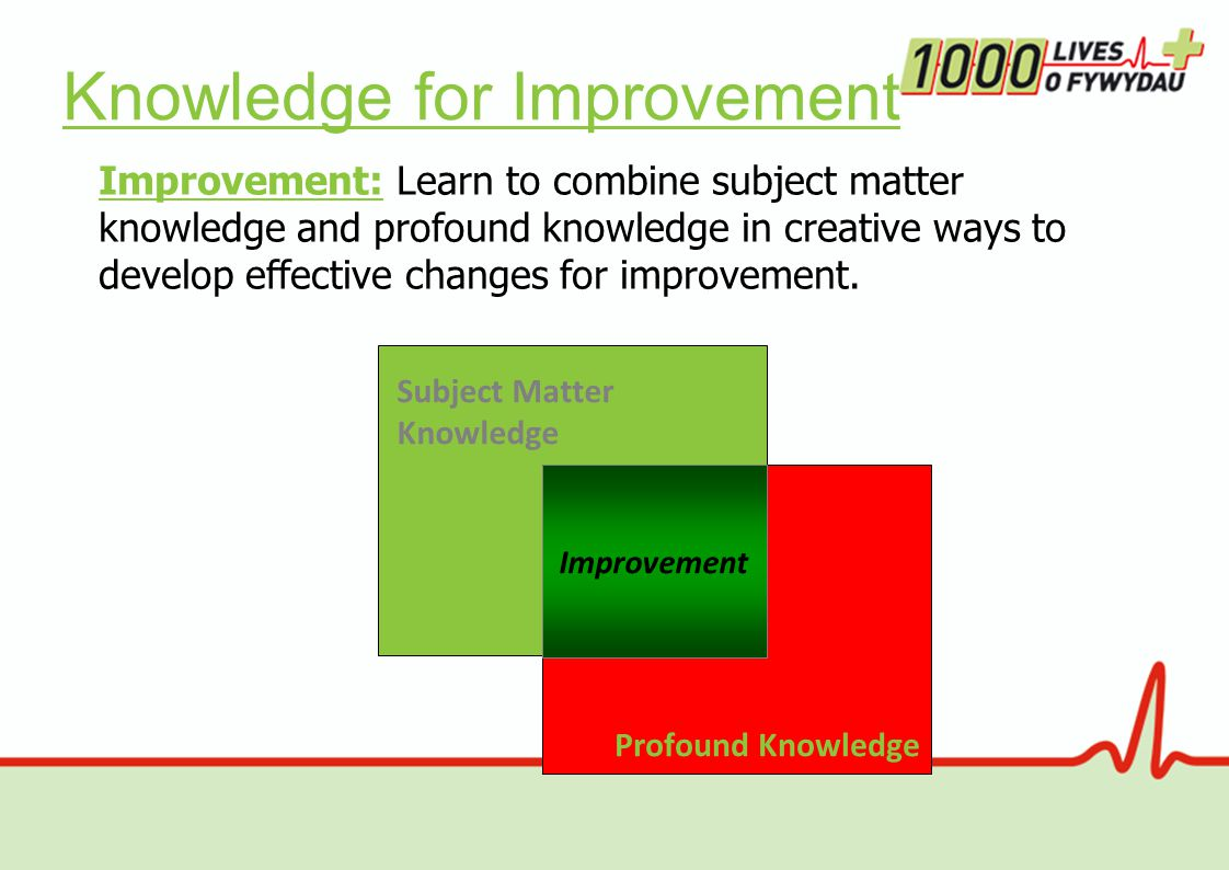 Knowledge for Improvement Profound Knowledge Subject Matter Knowledge Improvement: Learn to combine subject matter knowledge and profound knowledge in creative ways to develop effective changes for improvement.