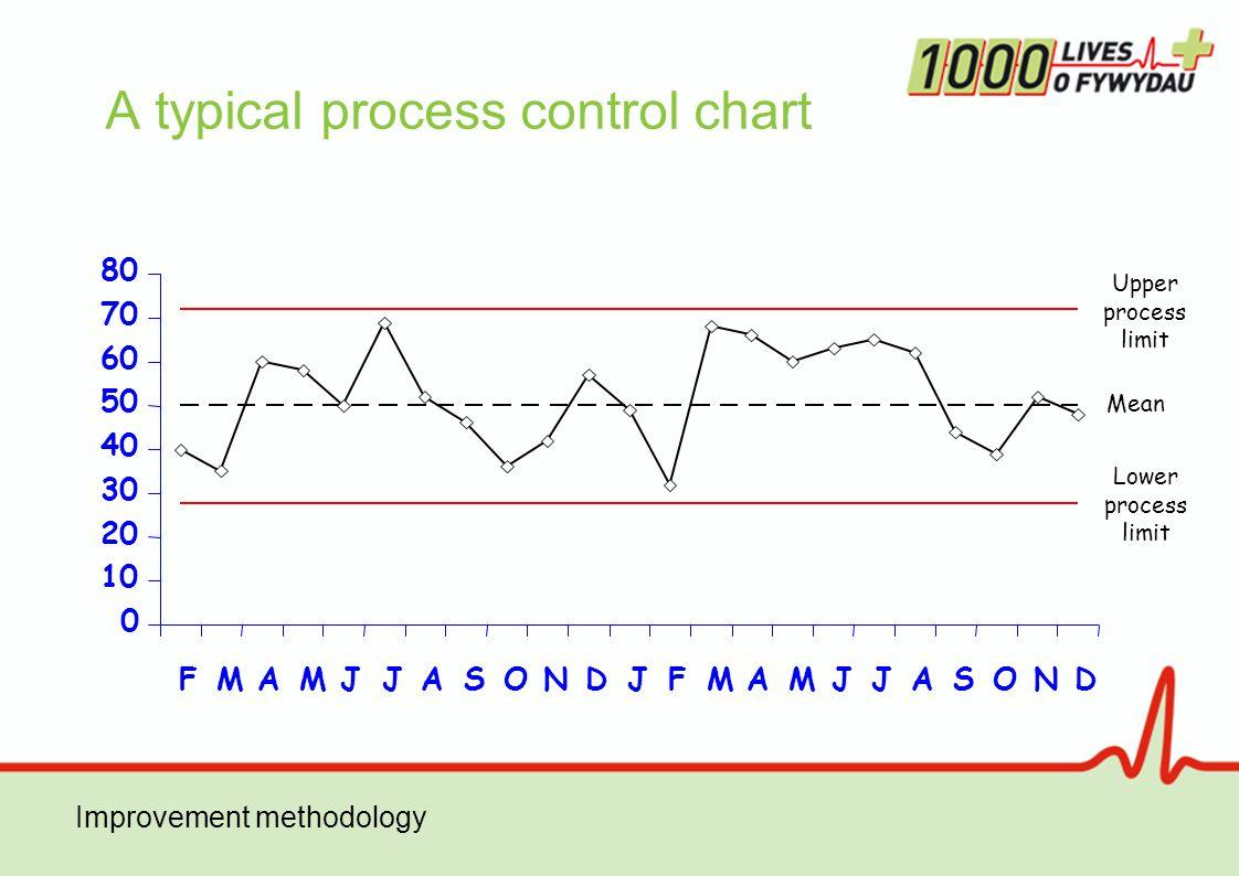 Improvement methodology Upper process limit Mean Lower process limit A typical process control chart