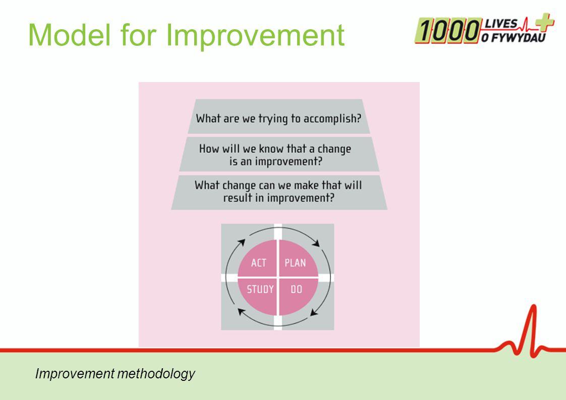 Model for Improvement Improvement methodology
