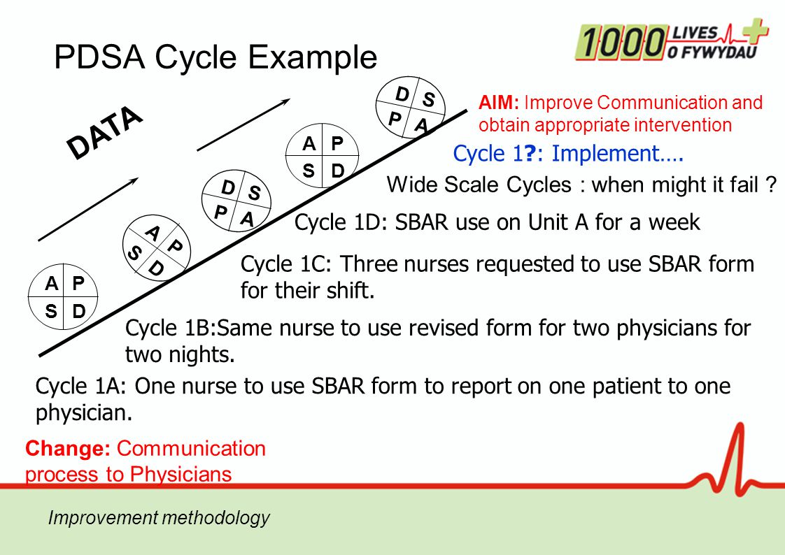 PDSA Cycle Example Change: Communication process to Physicians AIM: Improve Communication and obtain appropriate intervention DATA AP SD A P S D AP SD D S P A D S P A Cycle 1A: One nurse to use SBAR form to report on one patient to one physician.