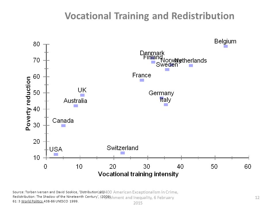 Vocational Training and Redistribution Source: Torben Iversen and David Soskice, 'Distribution and Redistribution: The Shadow of the Nineteenth Century', (2009) 61: 3 World Politics 438-86 UNESCO 1999.