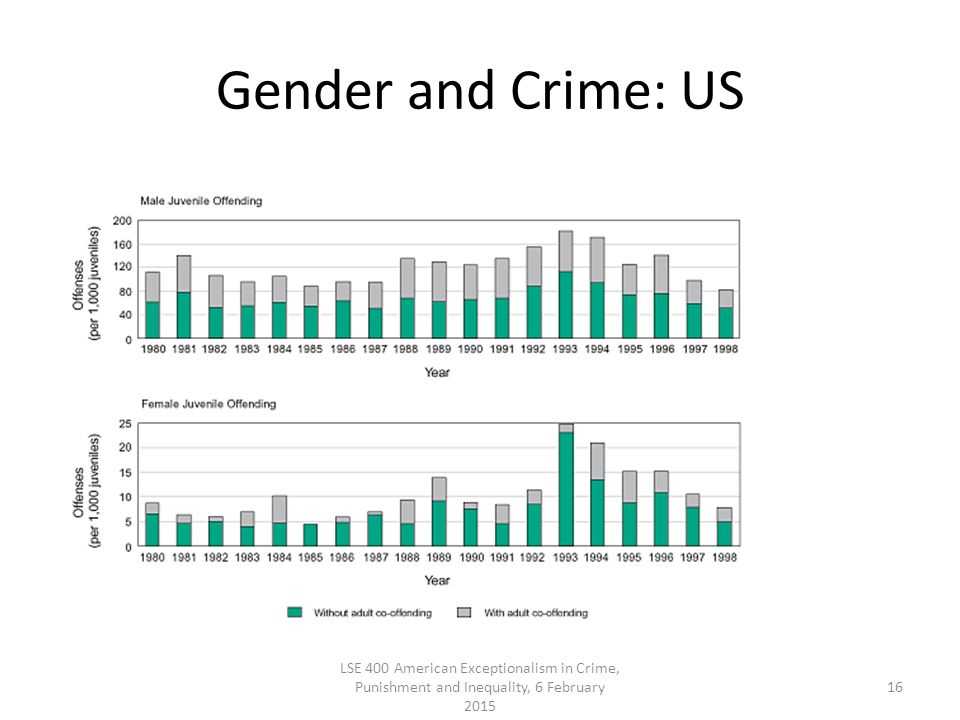 Gender and Crime: US LSE 400 American Exceptionalism in Crime, Punishment and Inequality, 6 February 2015 16