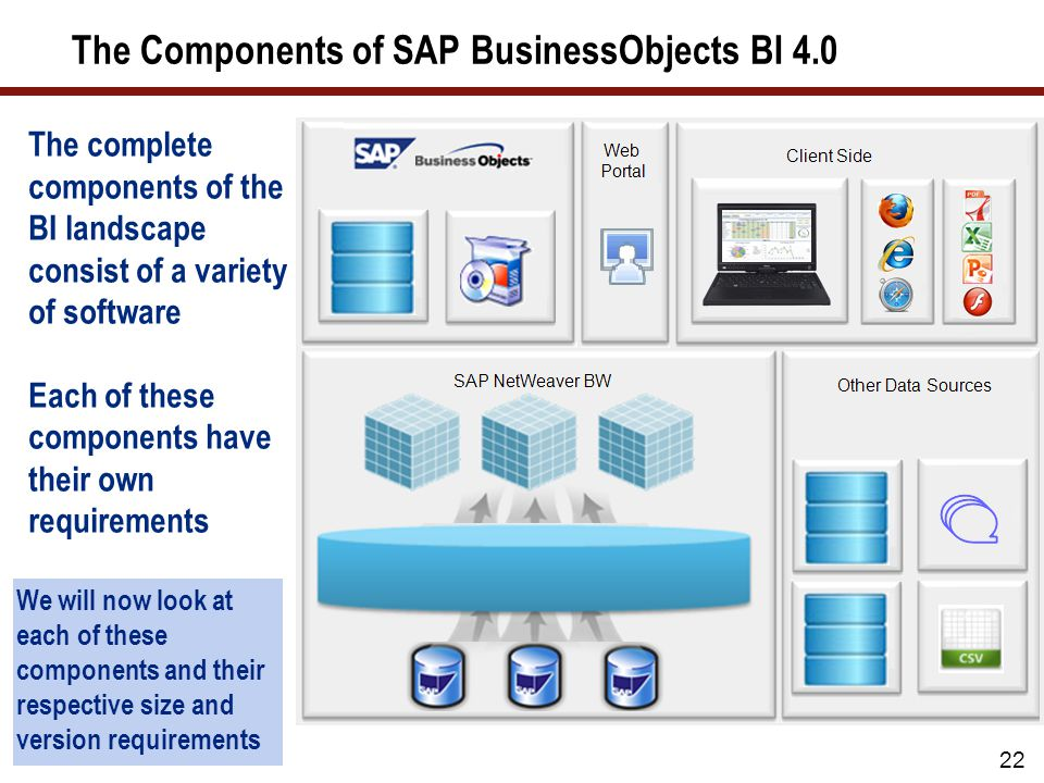The Components of SAP BusinessObjects BI 4.0 22 The complete components of the BI landscape consist of a variety of software Each of these components have their own requirements We will now look at each of these components and their respective size and version requirements